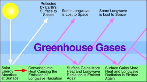(G)reen(H)ouse (G)ases is often abbreviated GHG.