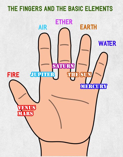 fingers-elements